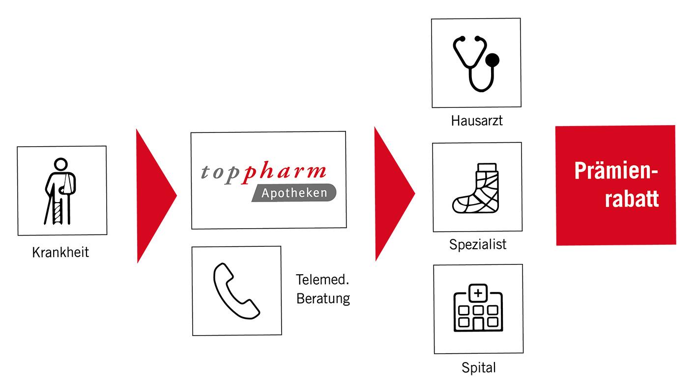 TopPharm Apotheke / Best Agers / Apothekenmodell: Prämien und Zeit sparen